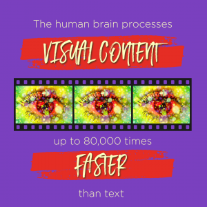 the eye processes visual content up to 60,000 times faster than text